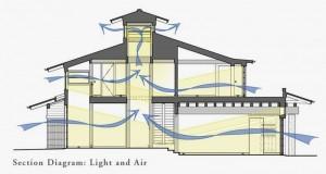 Ventilasi Dalam rumah sehat