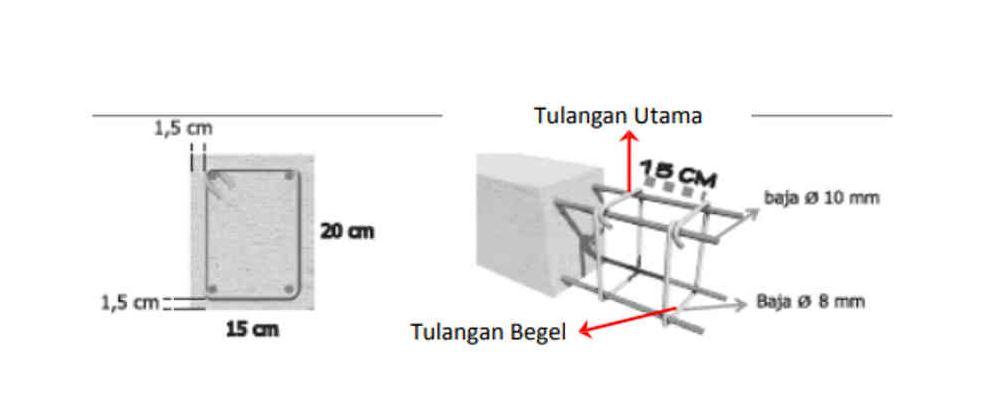Mengenal fungsi Dan Cara Pemasangan Ring balok pada Bangunan